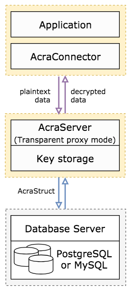 Server-side encryption using AcraServer