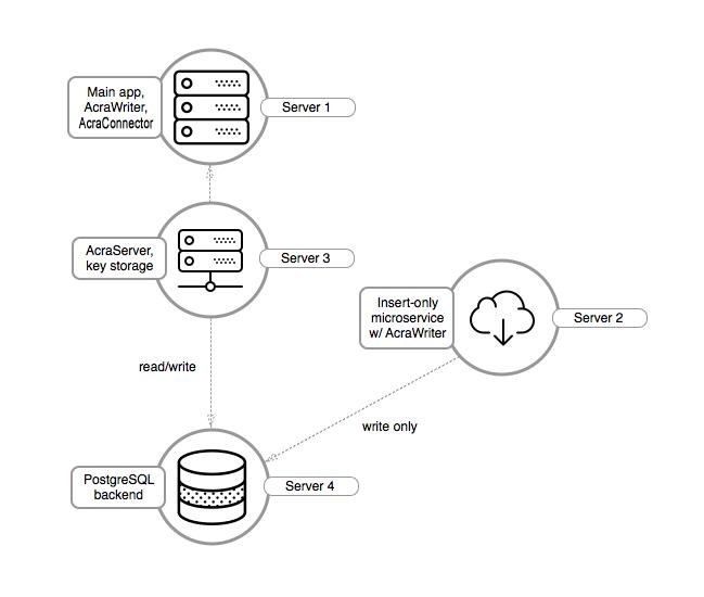 Acra: simplified architecture