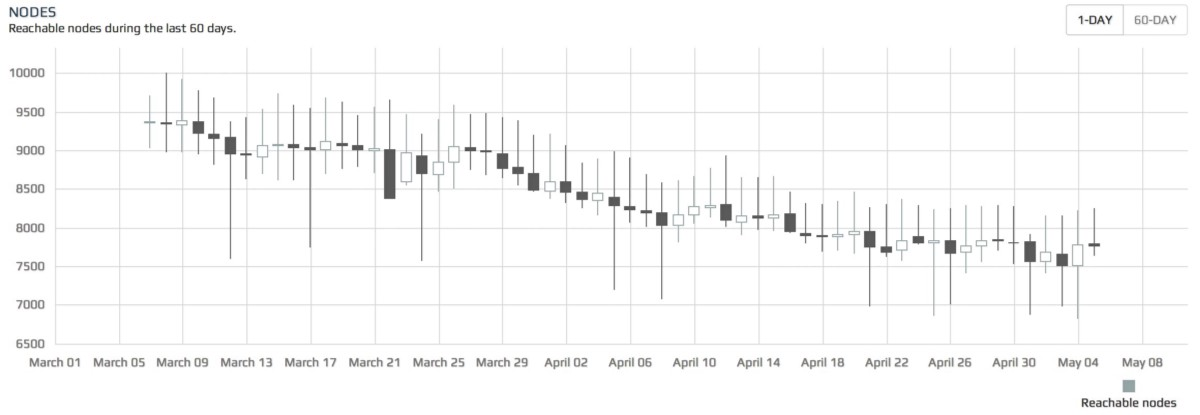 Figure 1: Bitcoin Full nodes in the spring of 2014