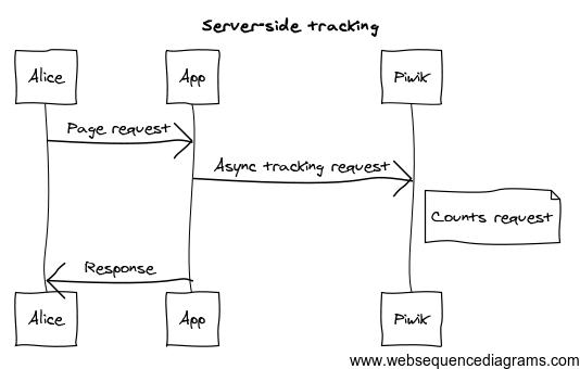 Server-side tracking