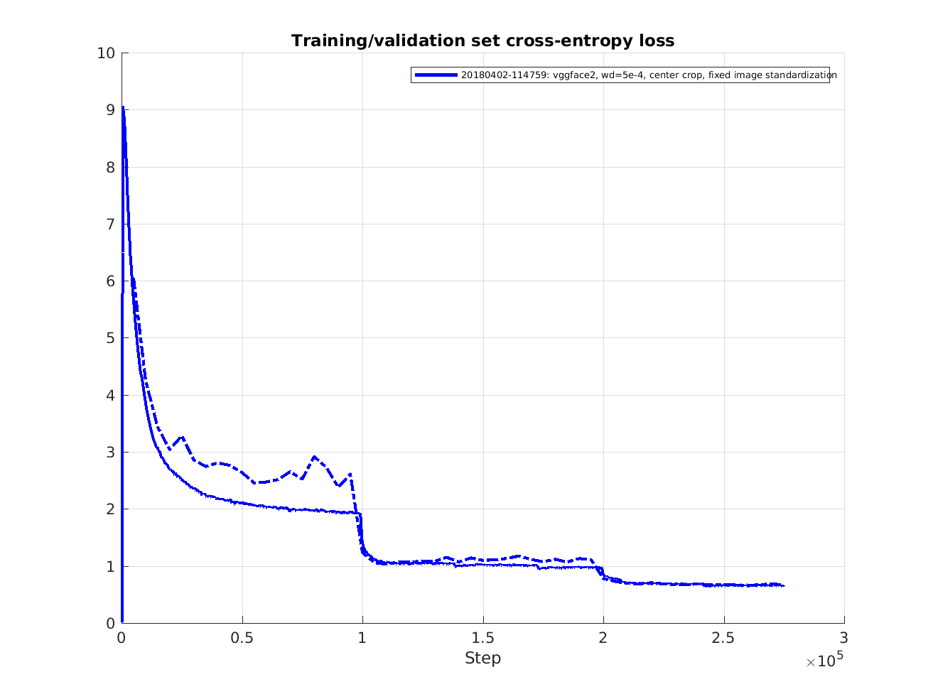 Training using the VGGFace2 dataset · davidsandberg/facenet