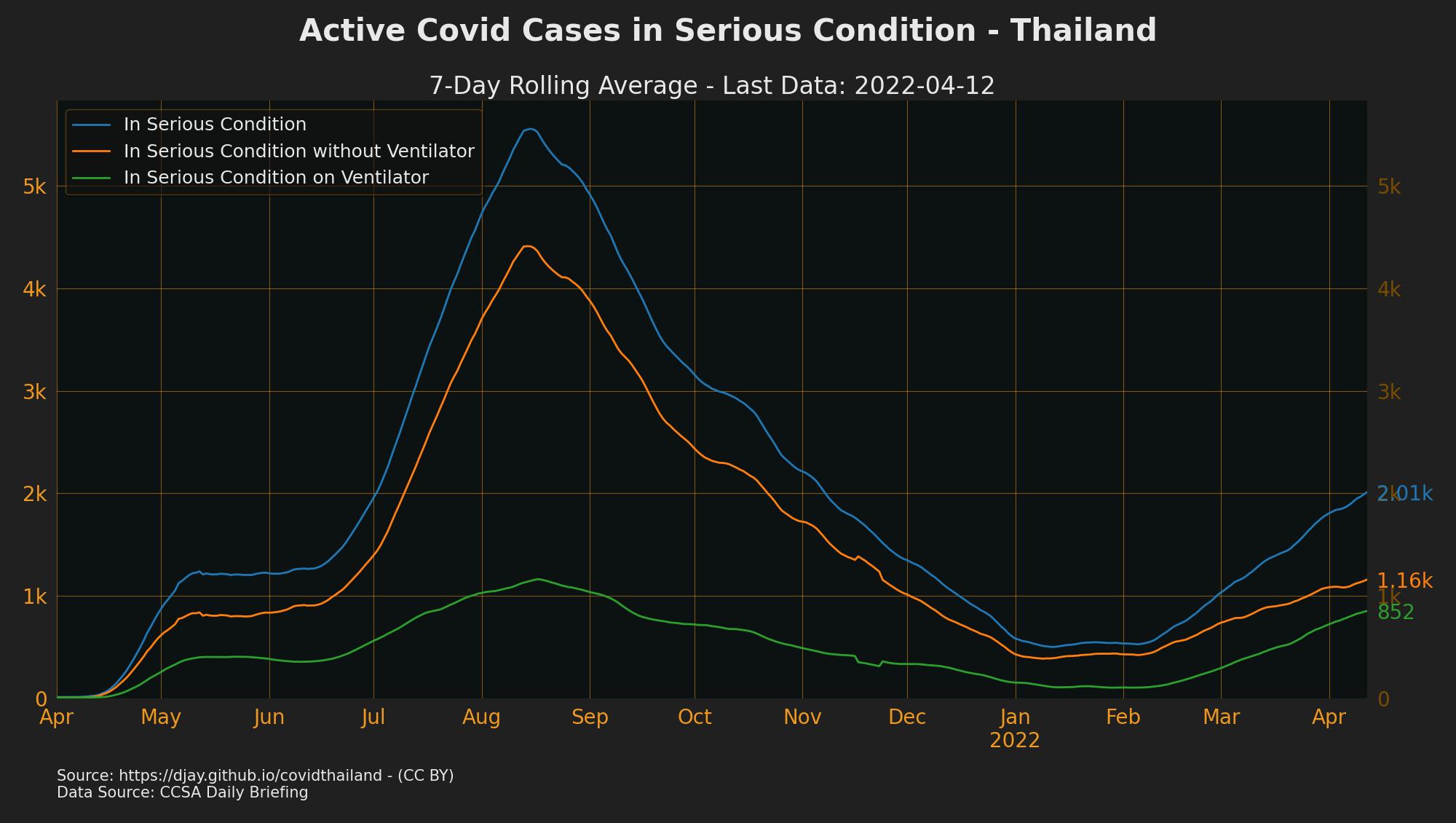 Thailand Cases in ICU