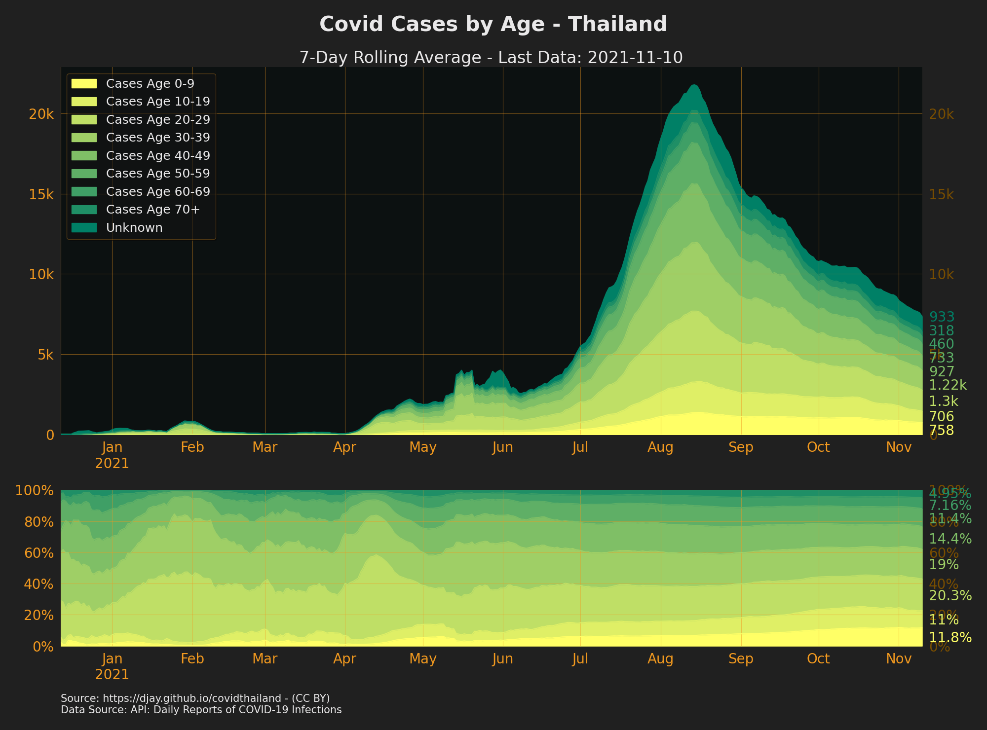 Ages of Confirmed cases