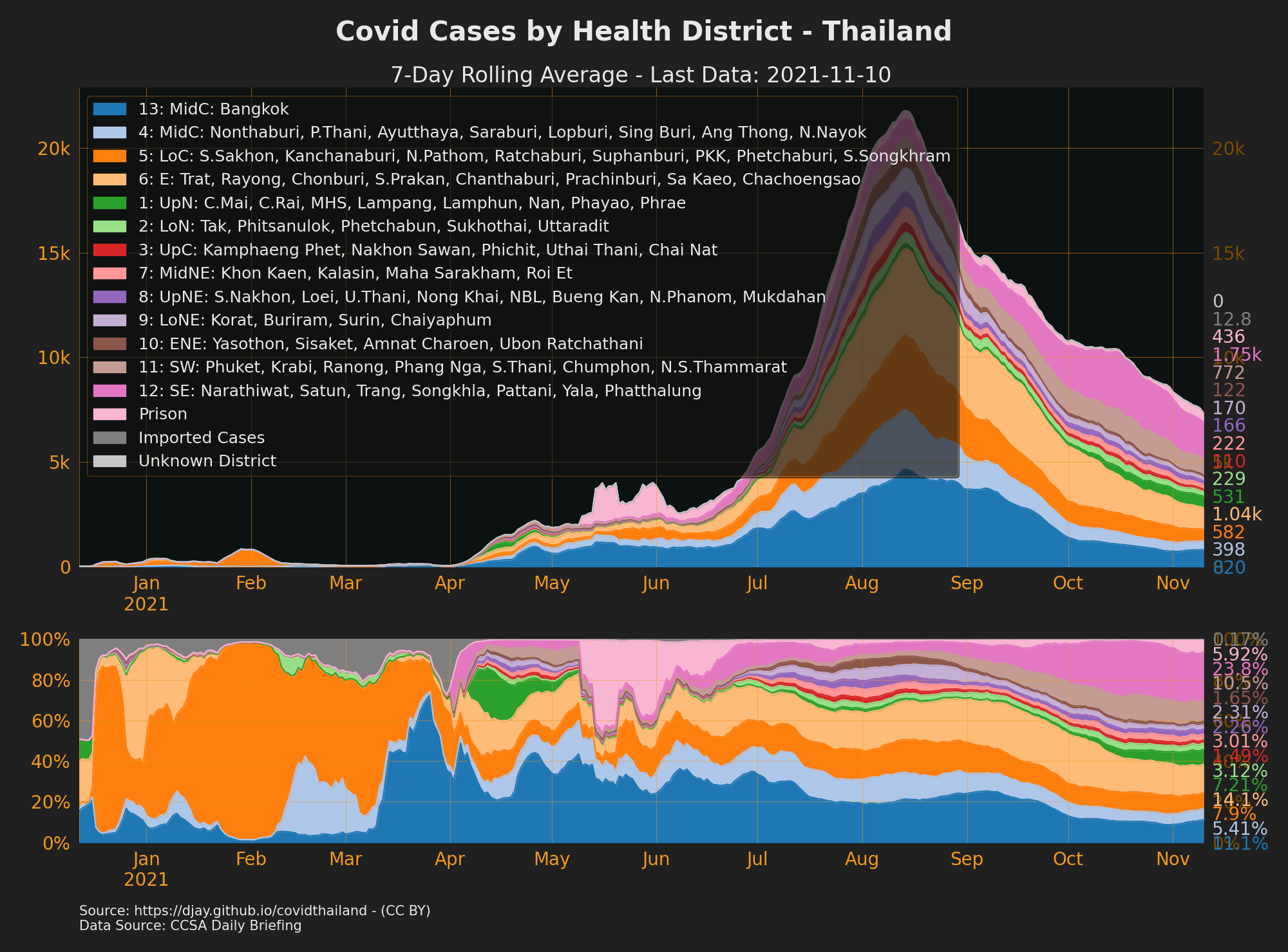 Cases by Health District