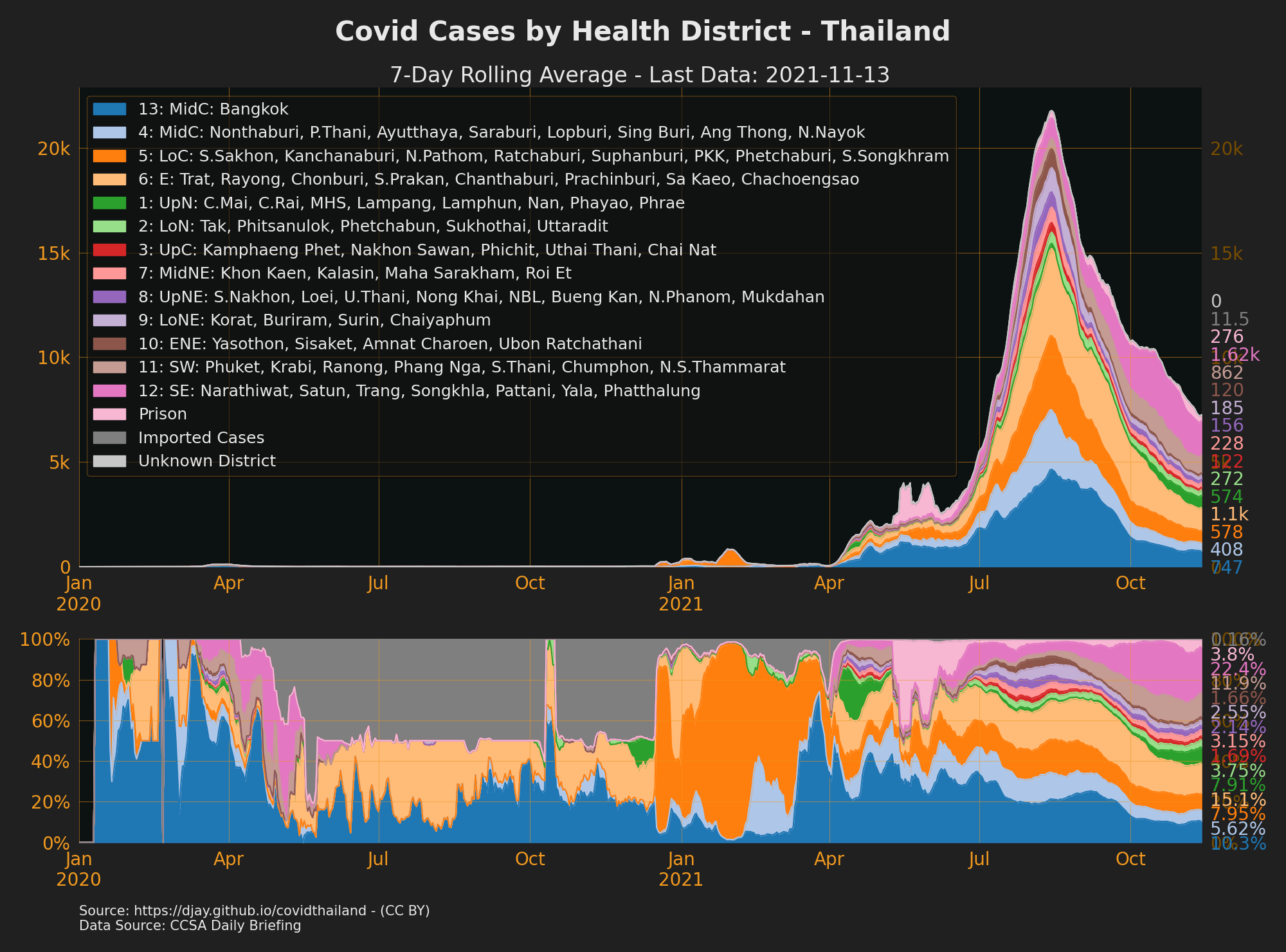 Cases by Health Area