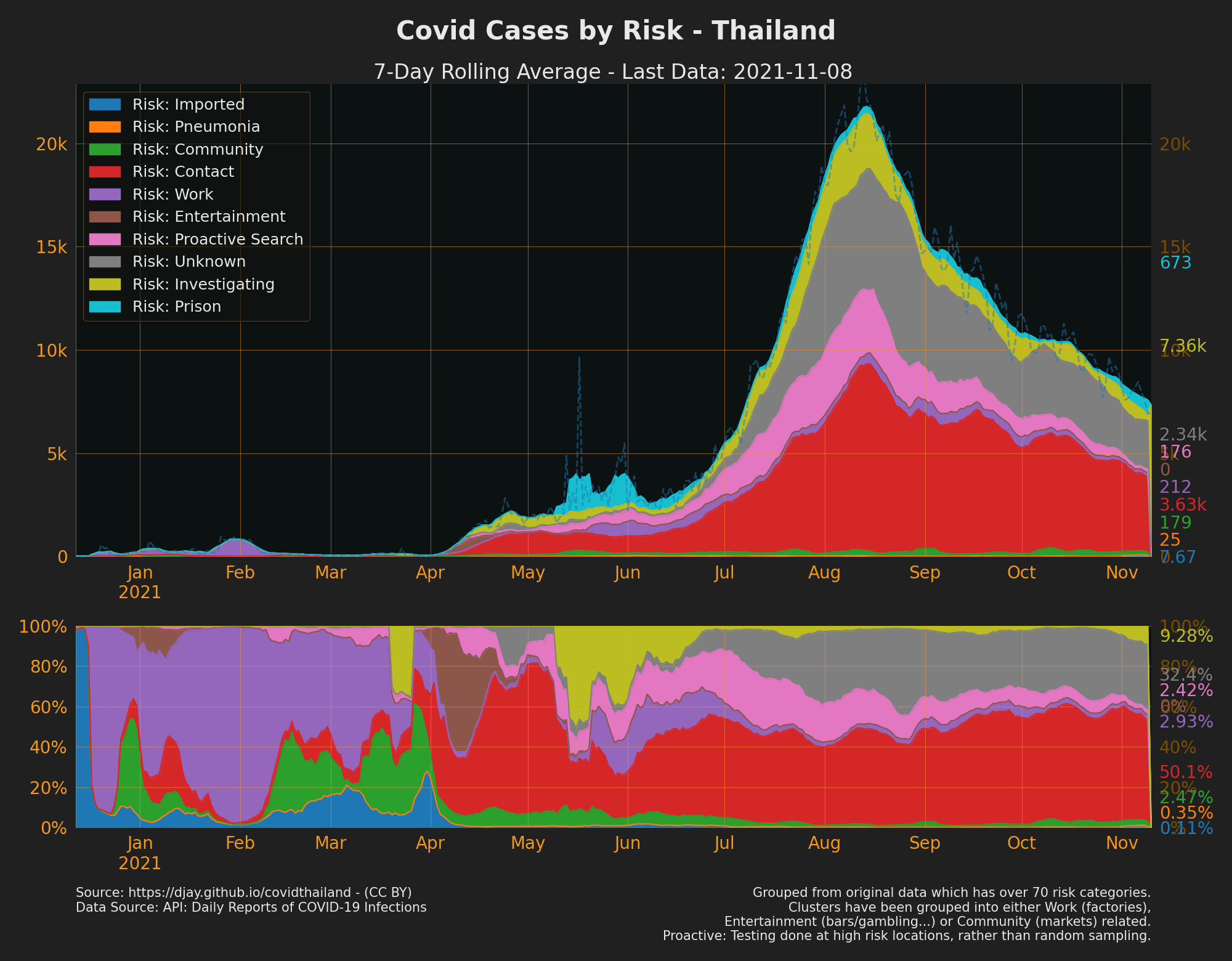 Cases by Risk