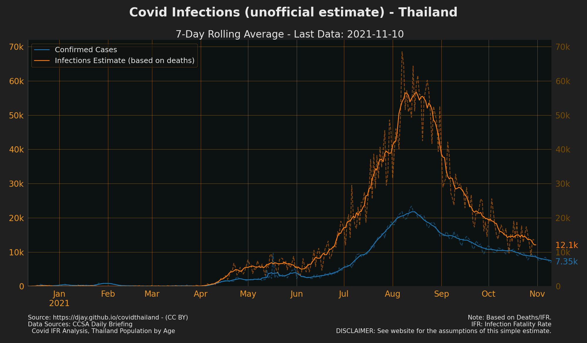 Estimated Infections Thailand