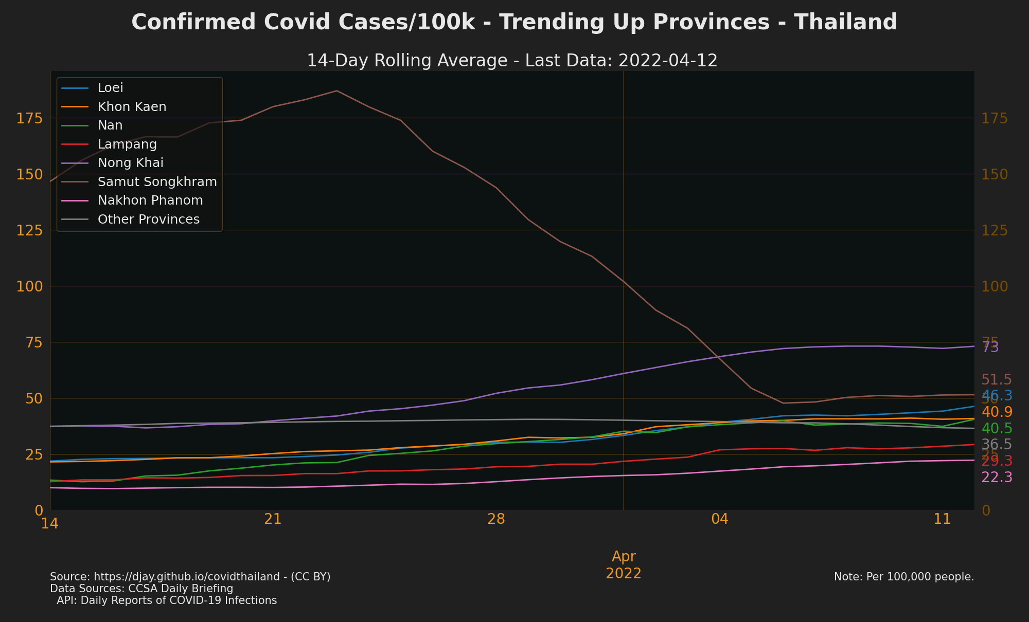 Trending Up Confirmed Cases (by Provinces)