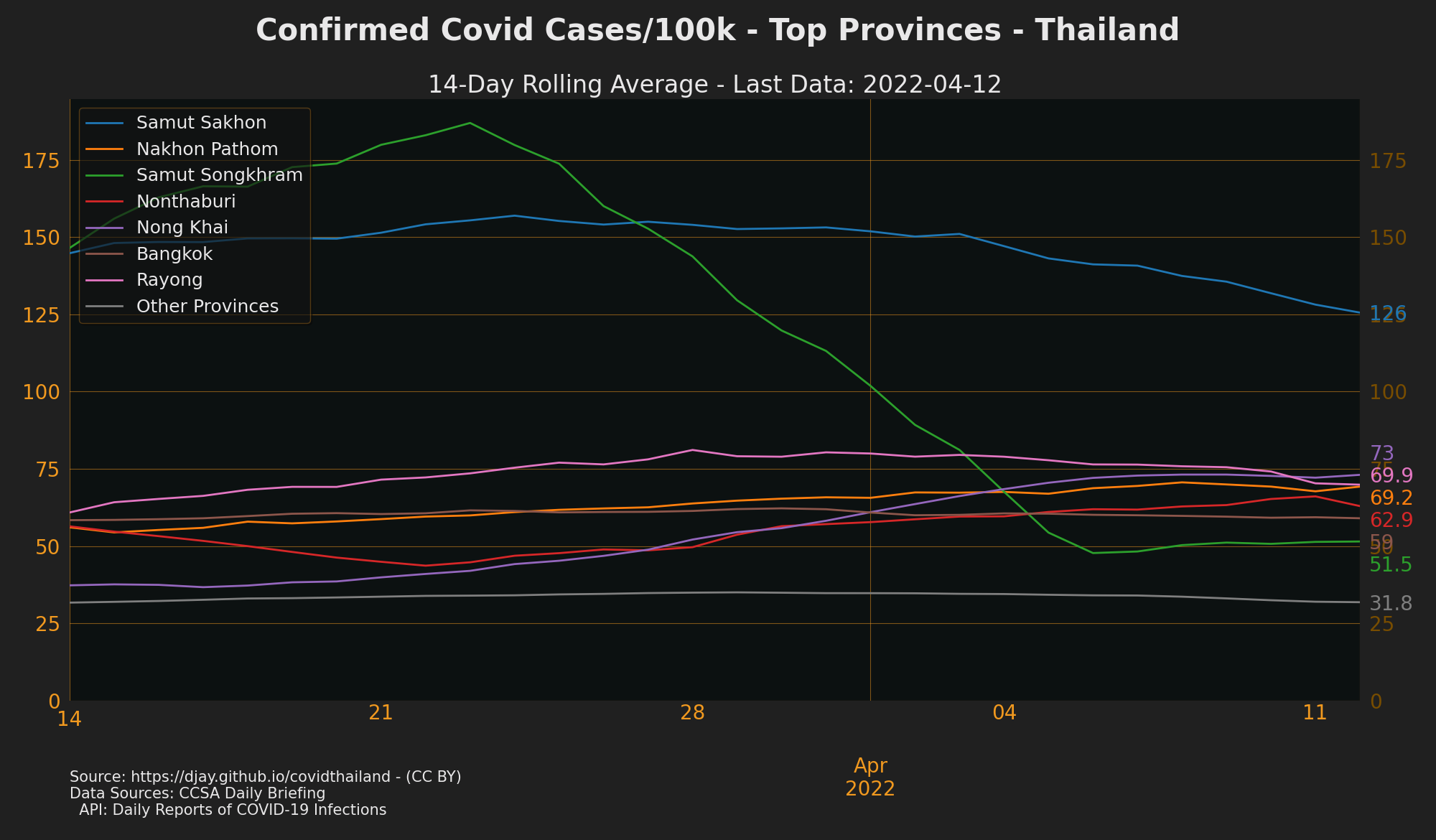 Provinces with Most Cases