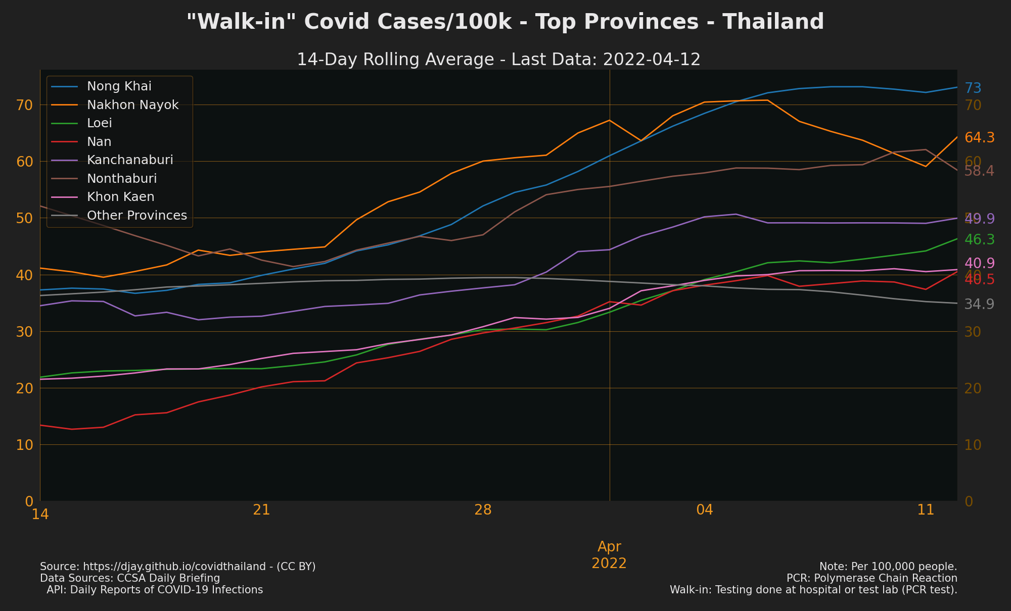 Provinces with Most Walkin Cases