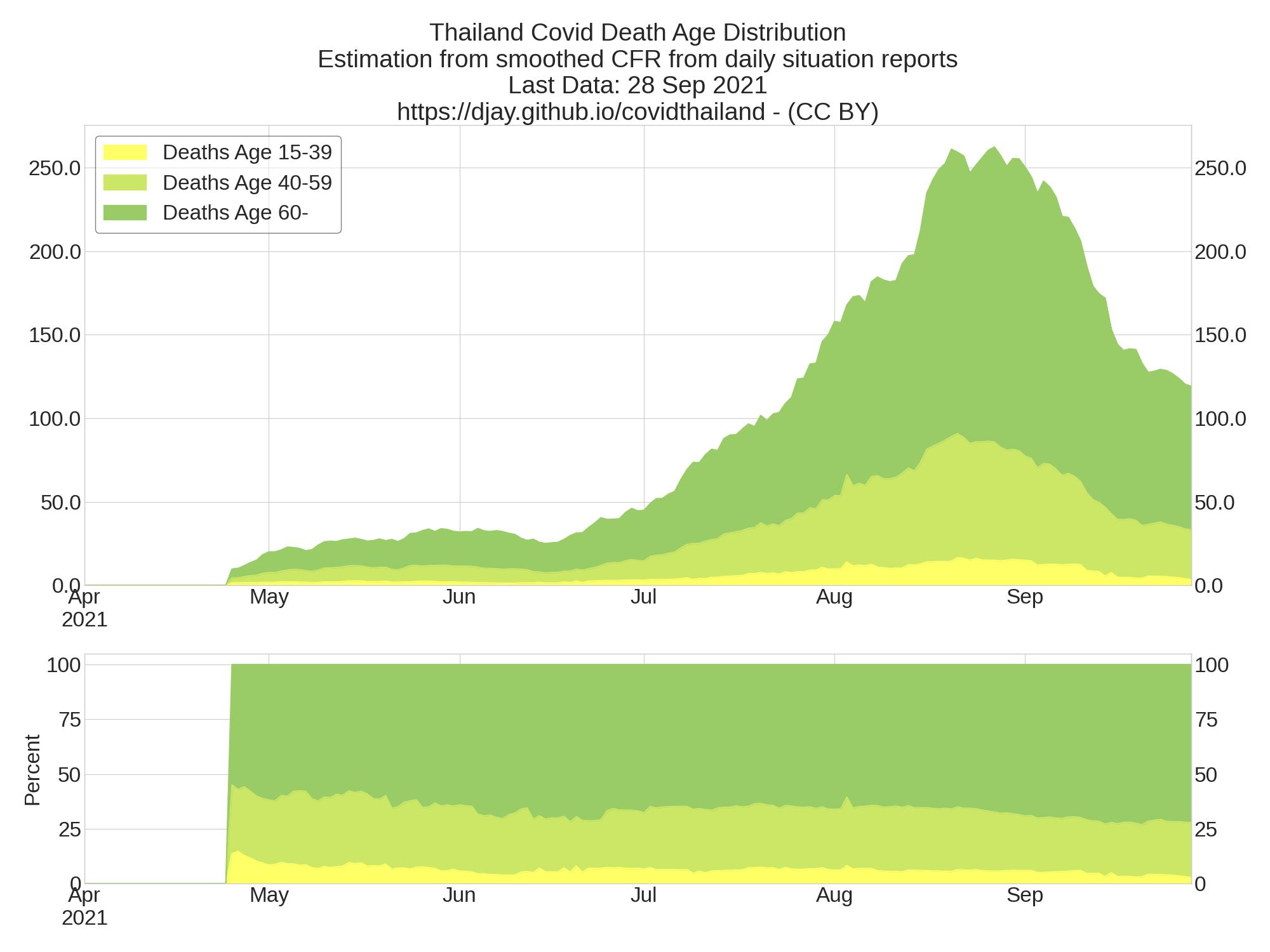 Thailand Covid Death Age Range