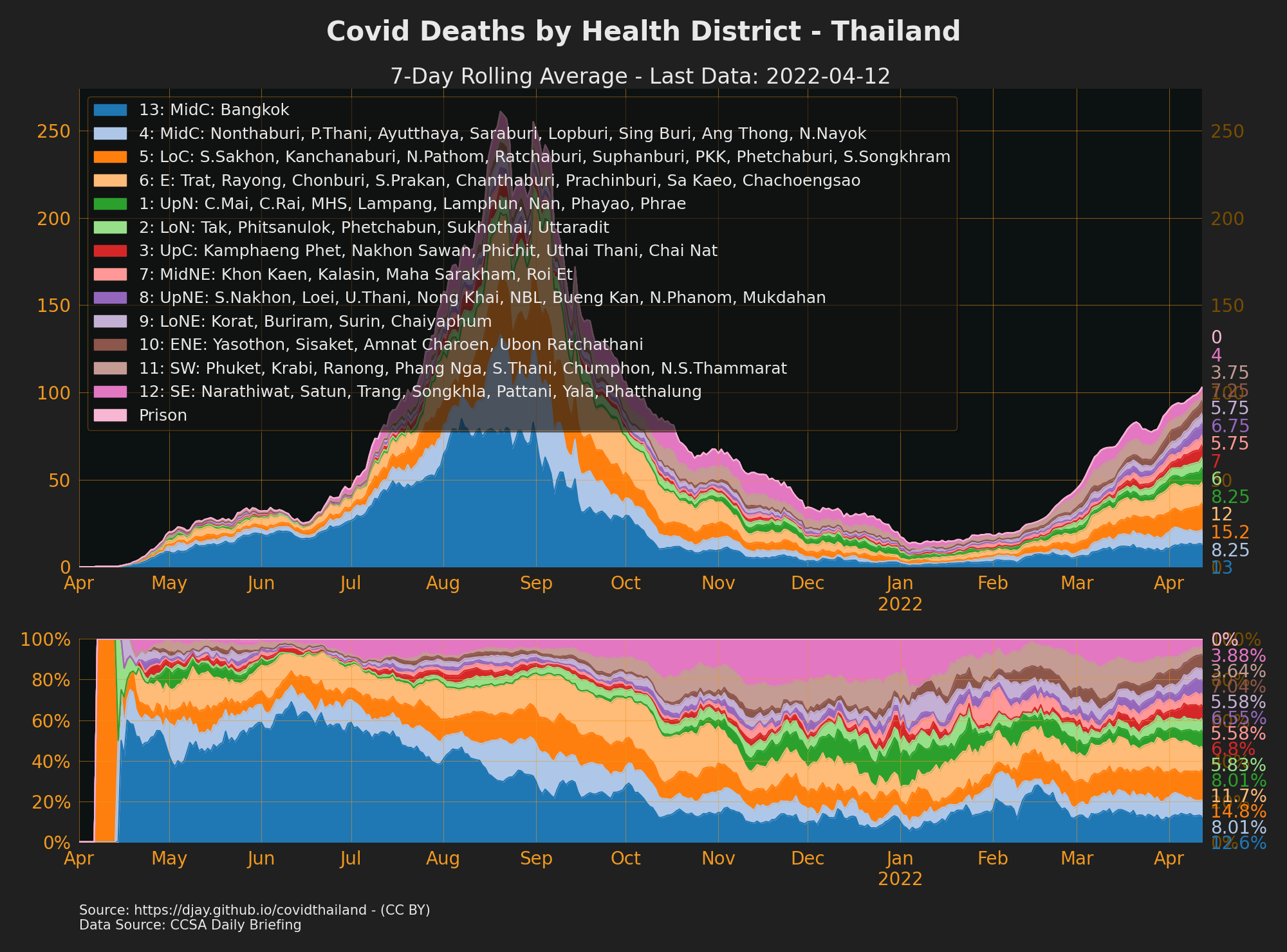 Thailand Covid Deaths by Health District