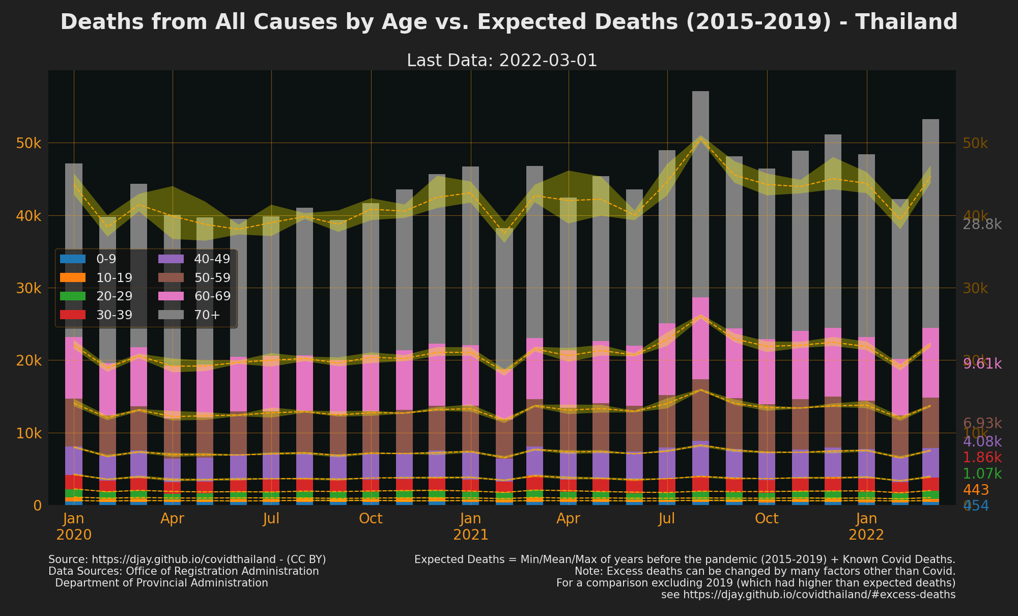 Thailand Excess Deaths by Age