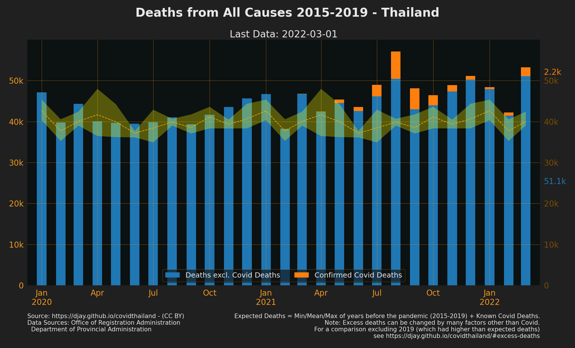 Thailand Excess deaths with Covid Deaths