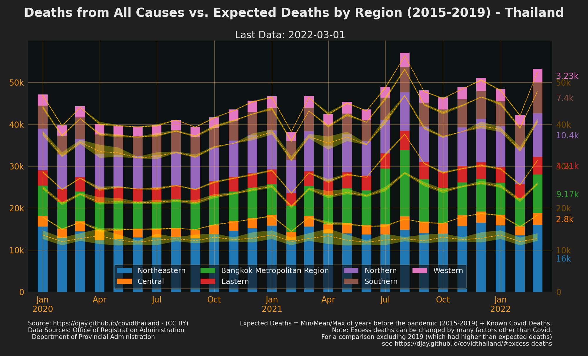 Thailand Excess Deaths by Region