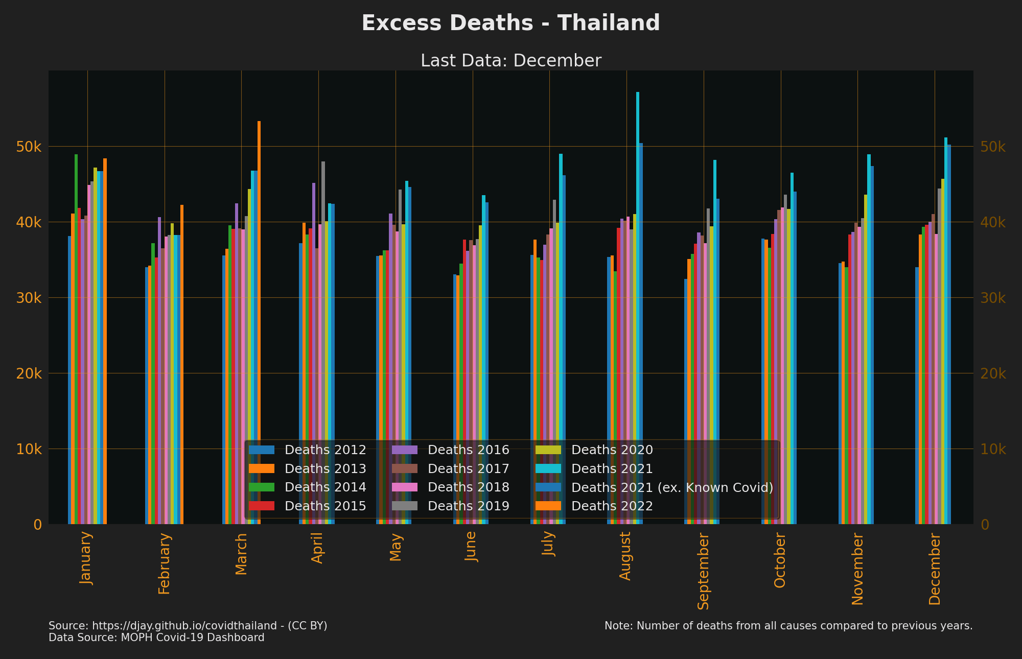 Thailand Deaths Years Compared