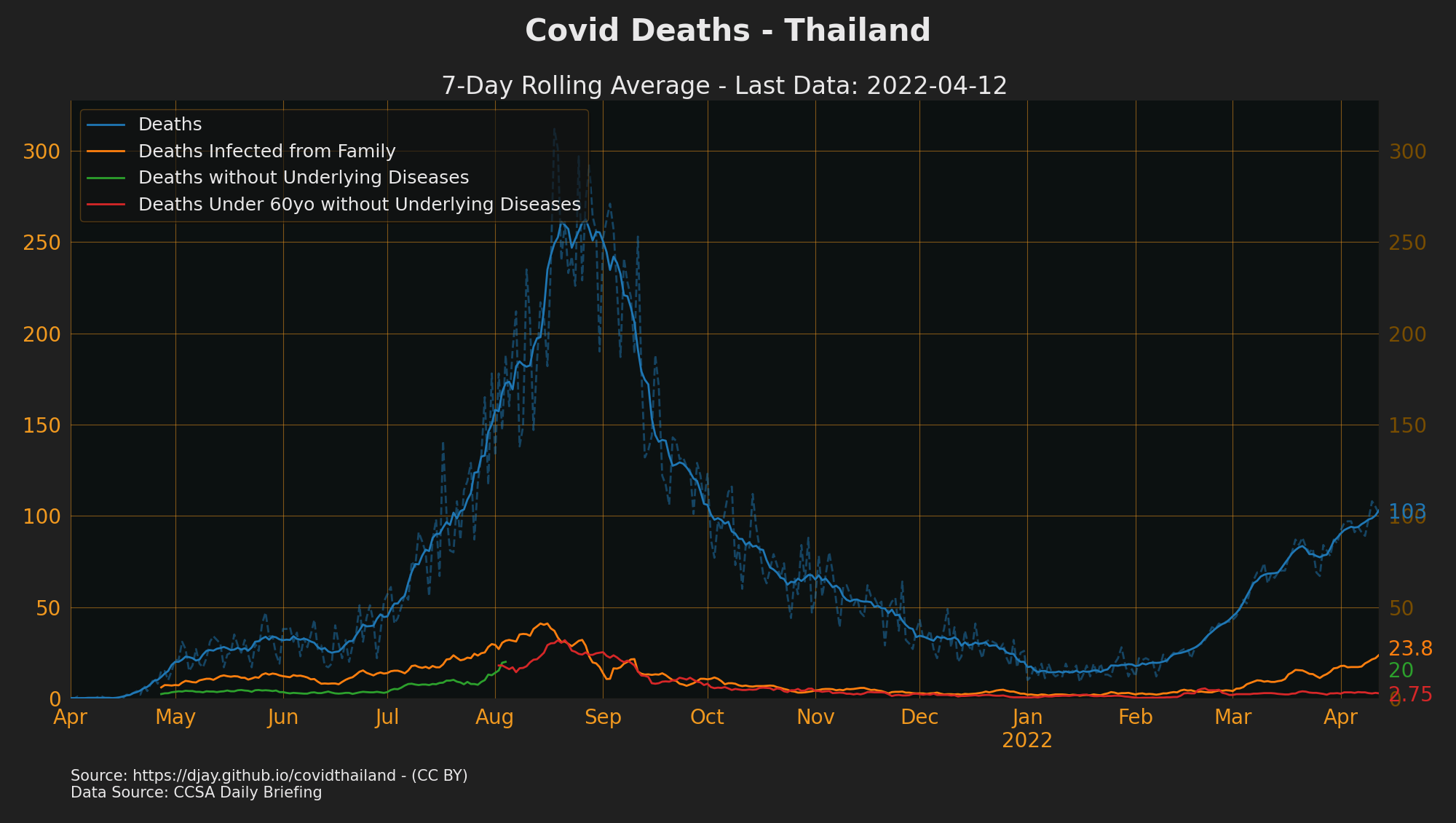 Thailand Covid Deaths by Reason