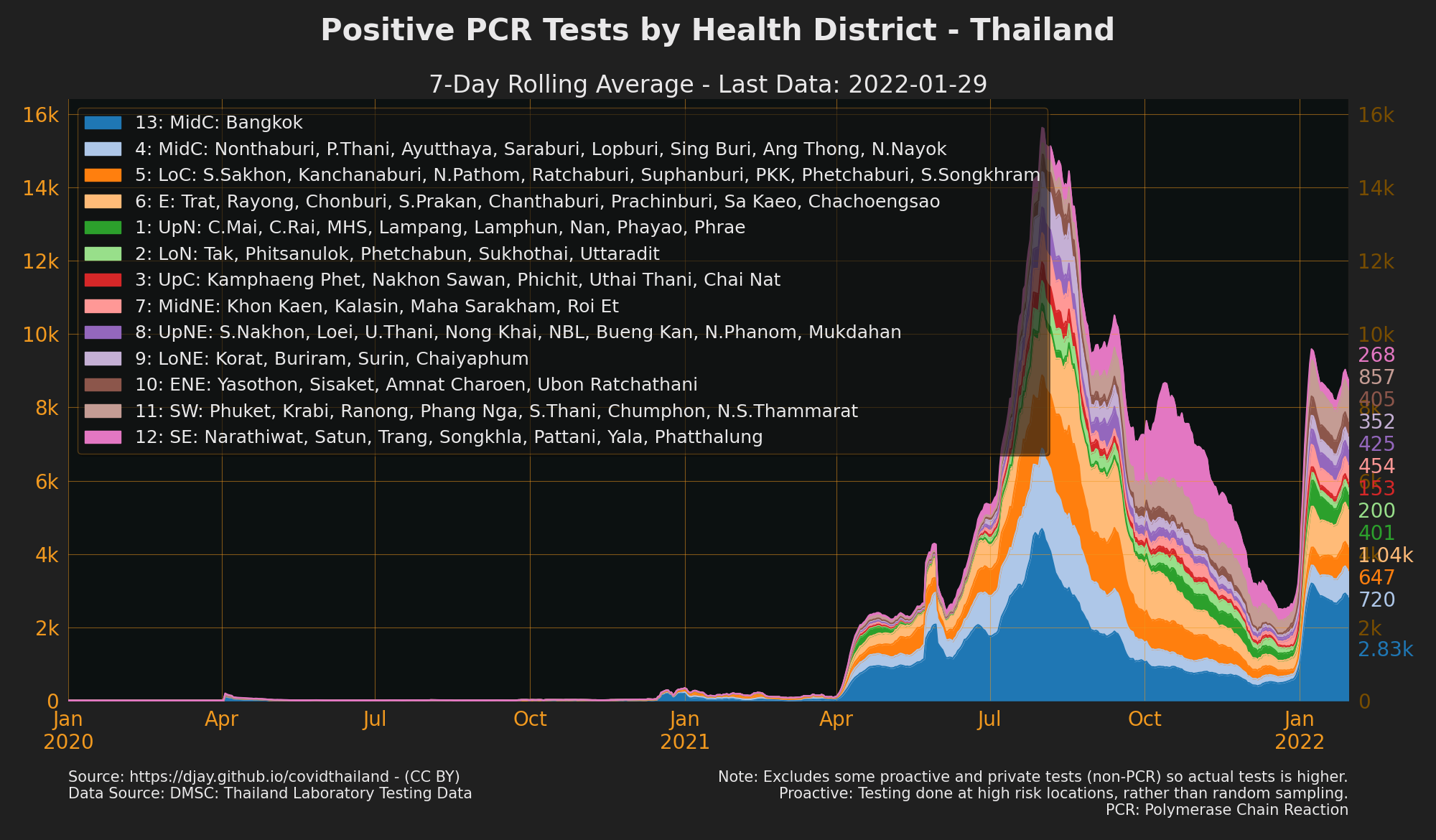 Positive Test Results by health area