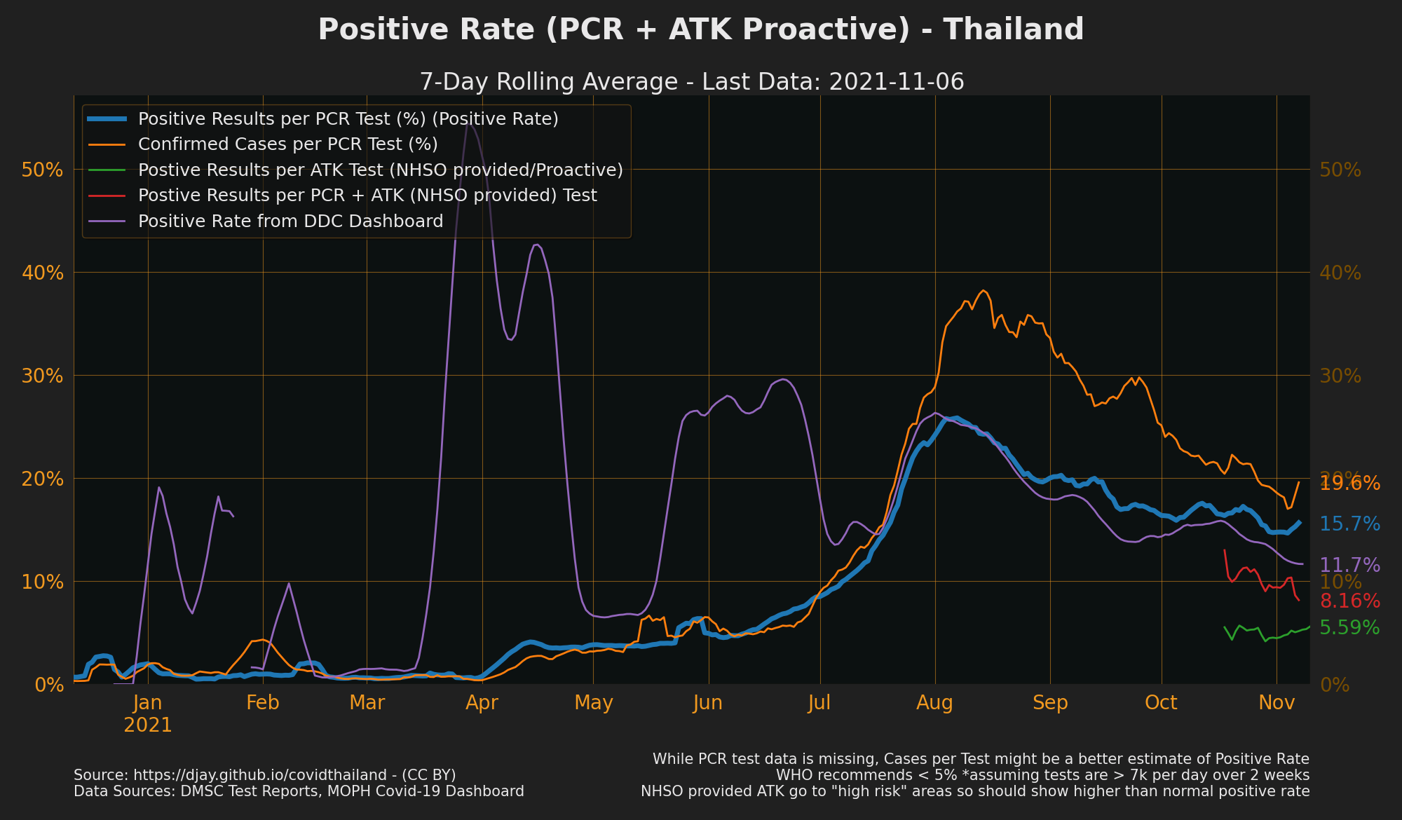 Positive Rate