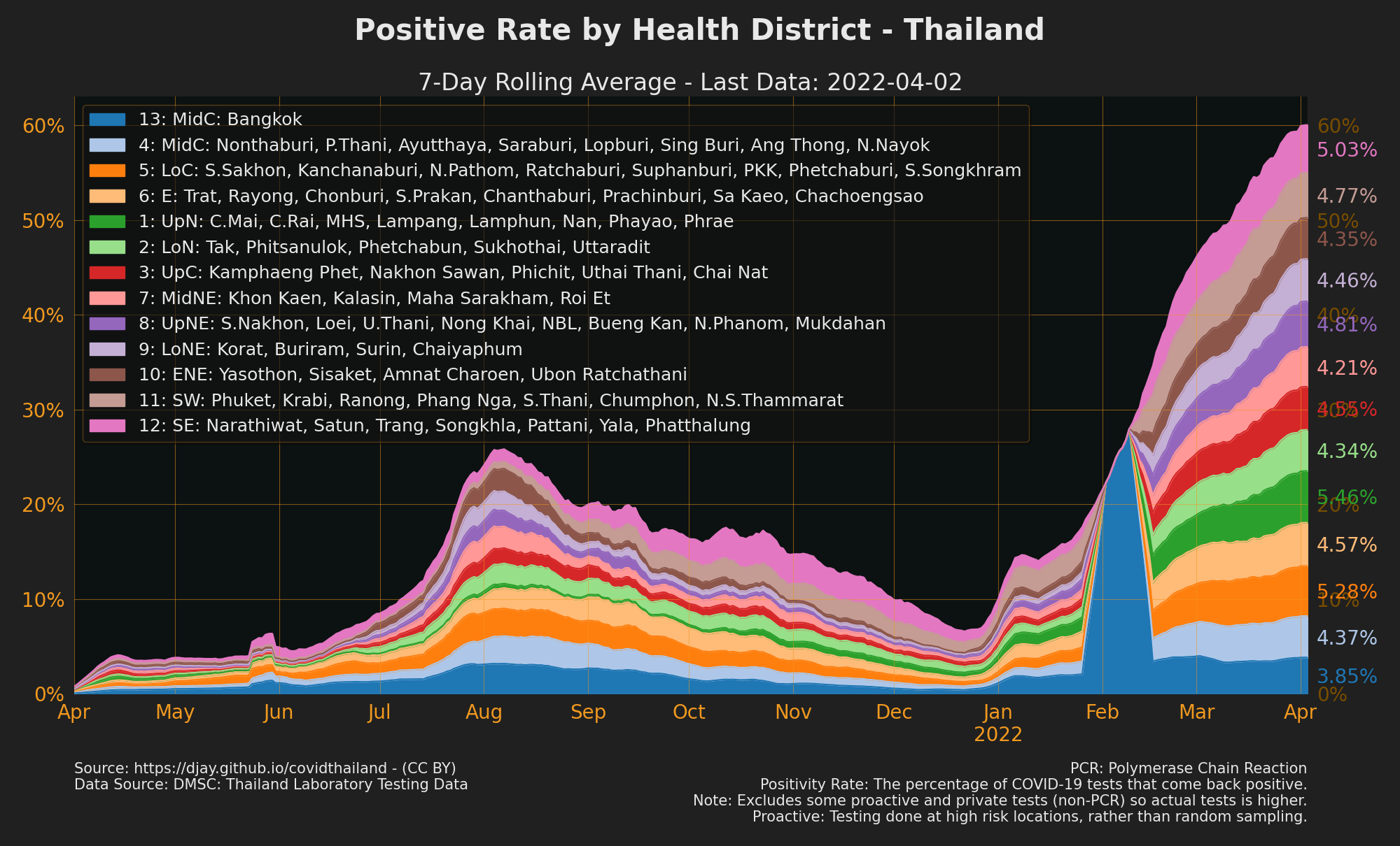 Proportion of positive rate contributed by health districts