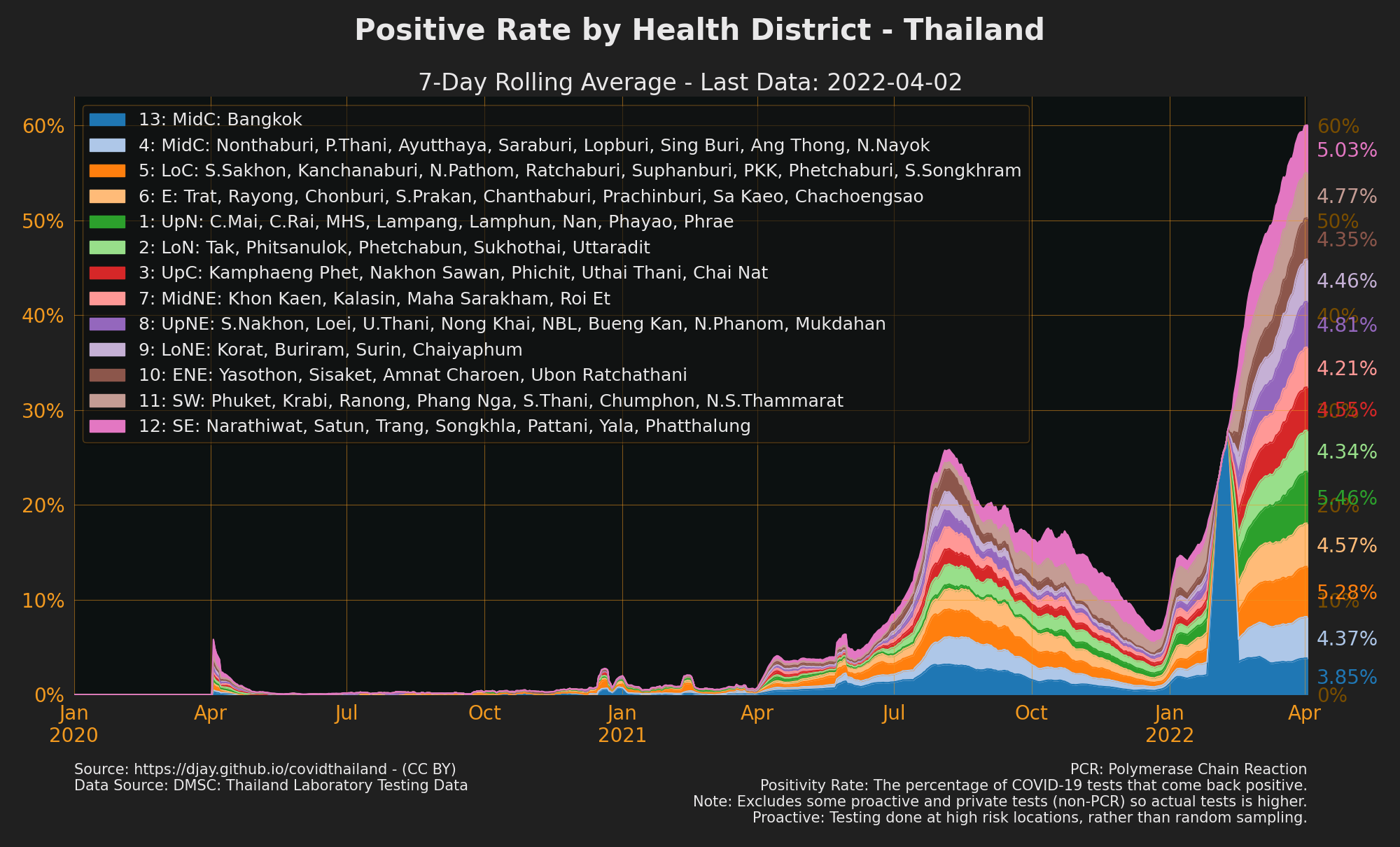 Positive Rate by Health District in overall positive rate (ex. some proactive tests)