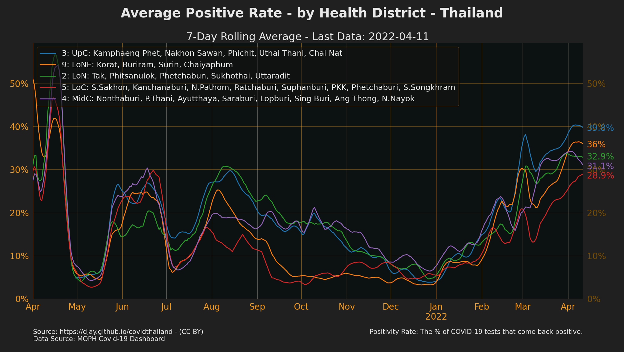 Health Districts with high Positive Rate (ex. some proactive tests)