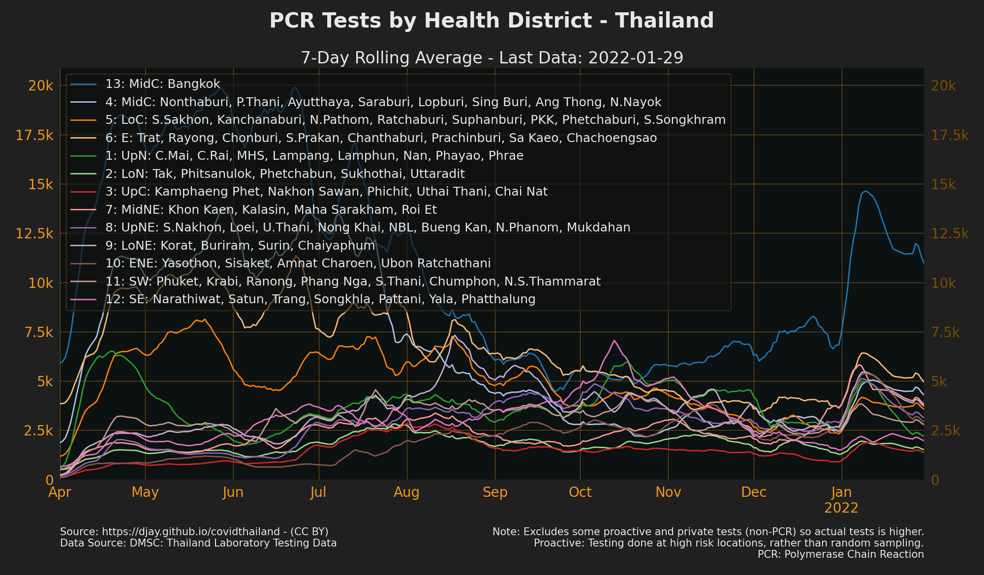 Tests by health area