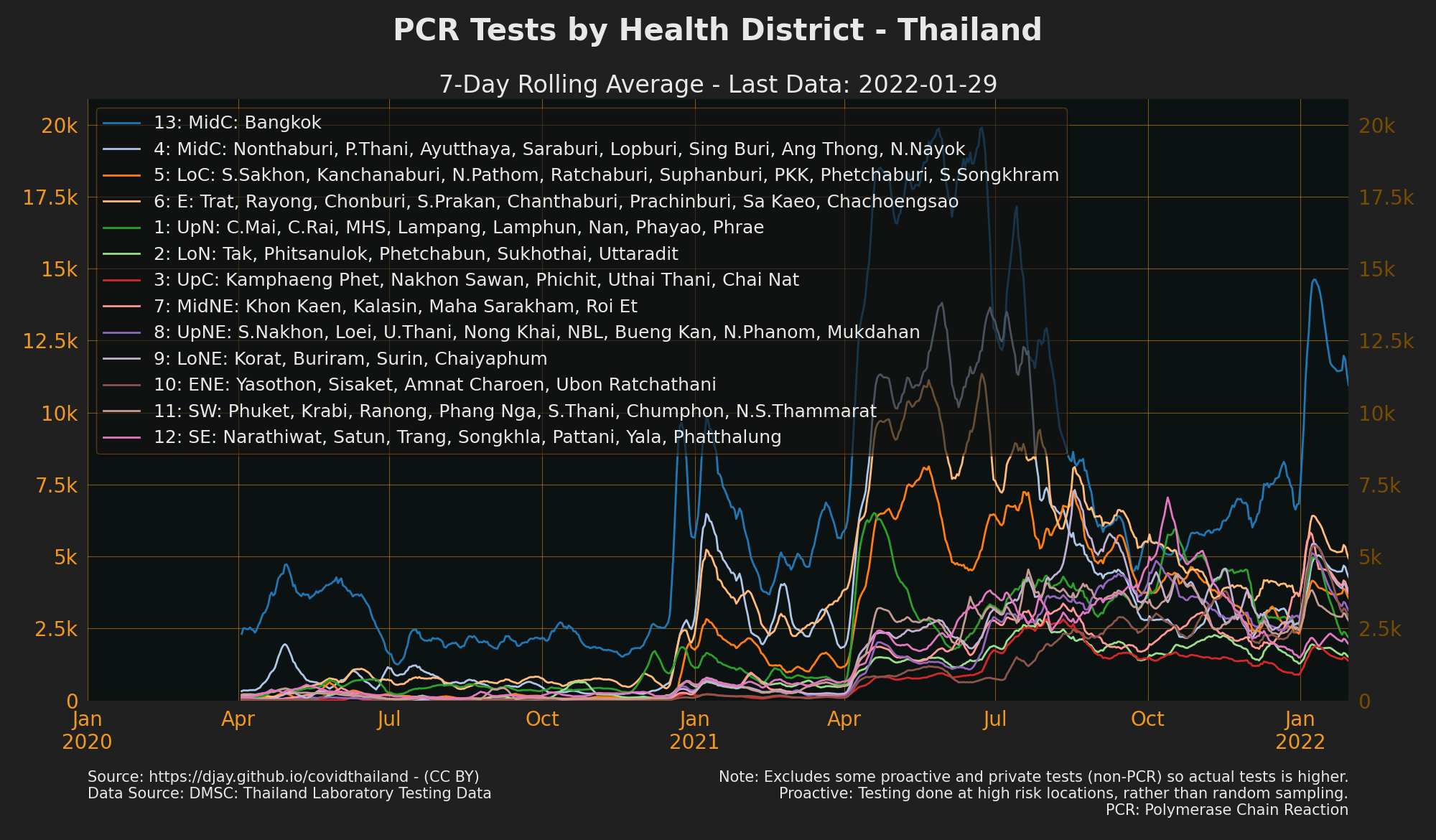 PCR Tests by health area