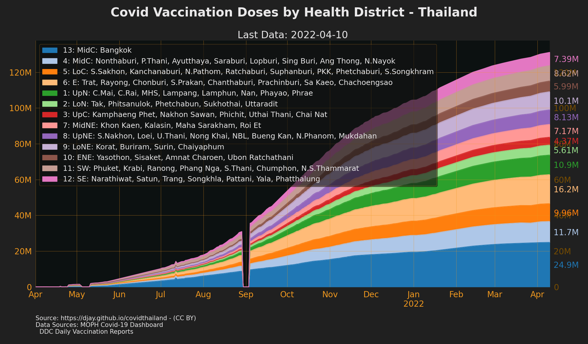 Vaccine Doses given by Heath District