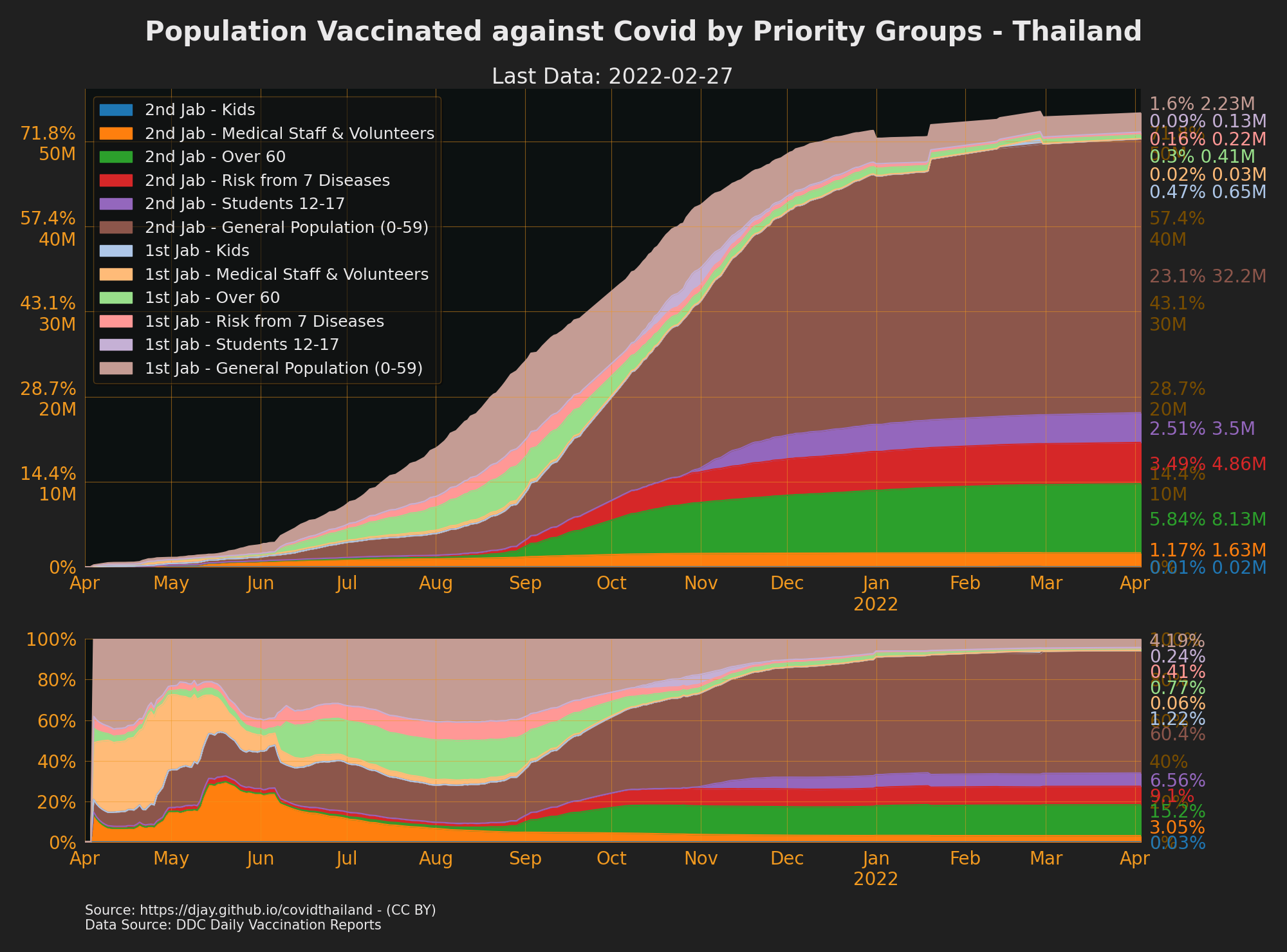 Vaccinations in Thailand