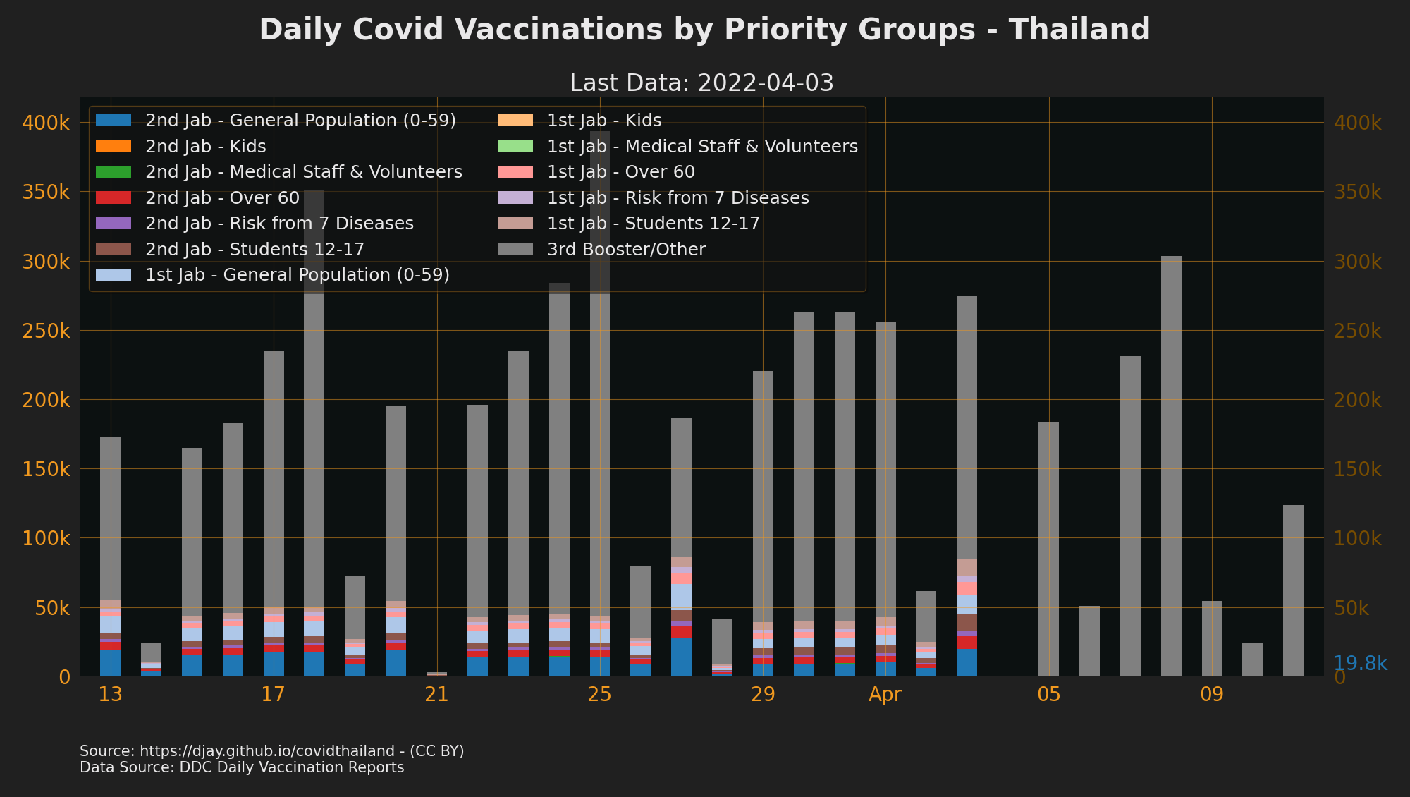 Daily Vaccinations in Thailand