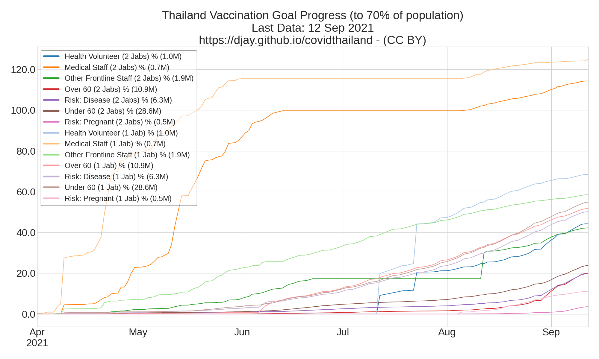 Vaccinations Groups by Progress towards goals
