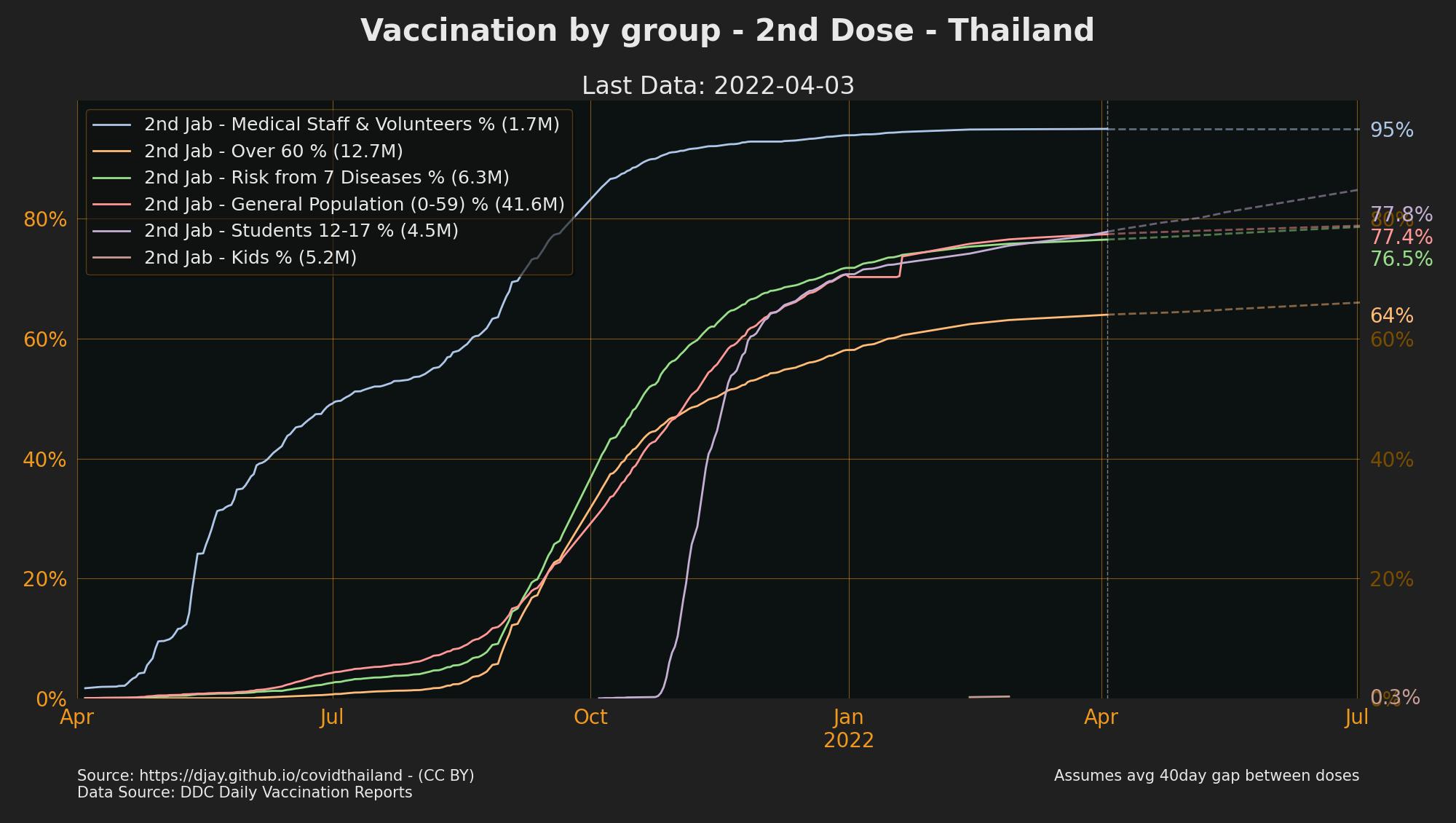 Progress towards Full Vaccination