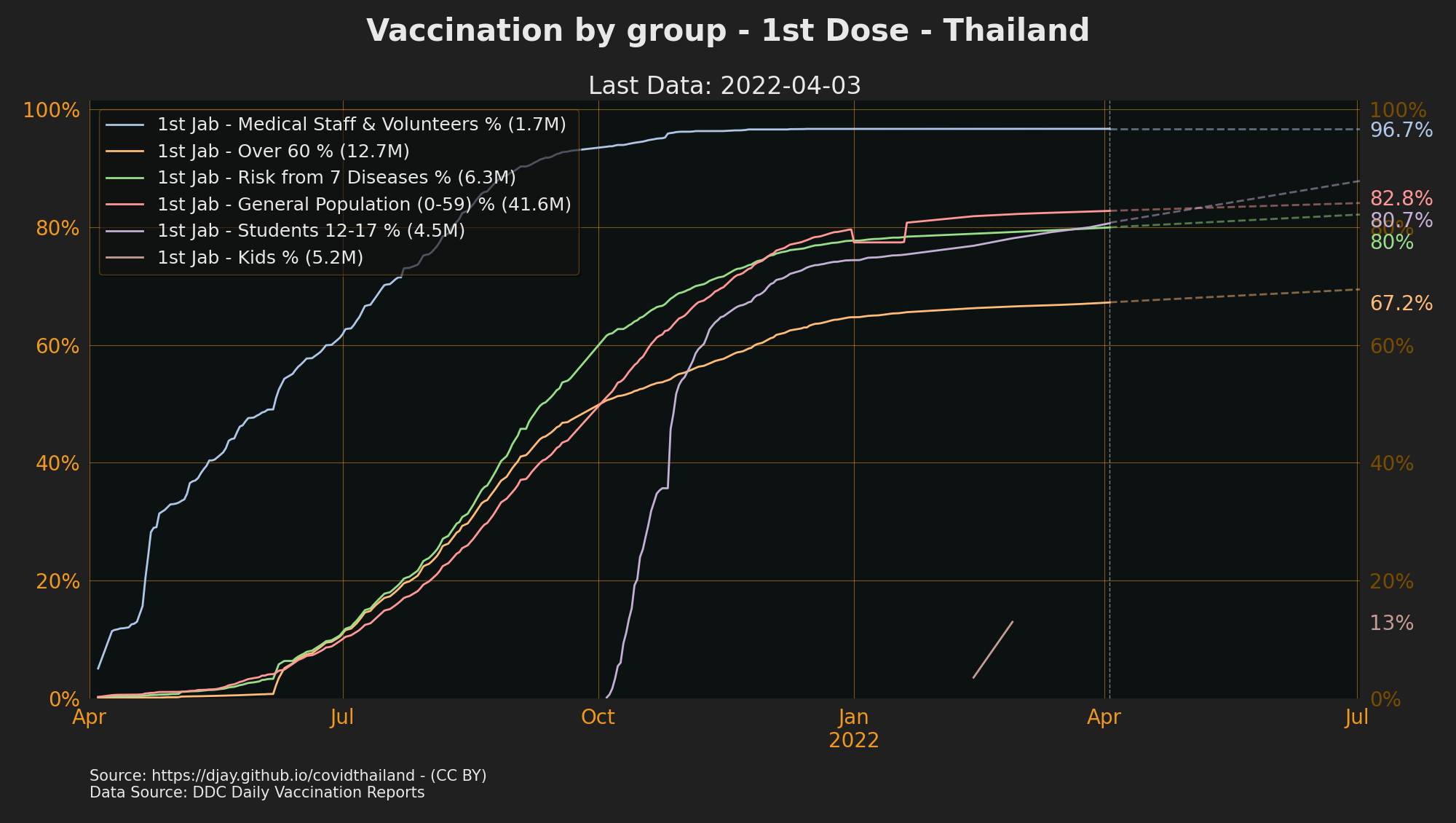 Progress towards Half Vaccination