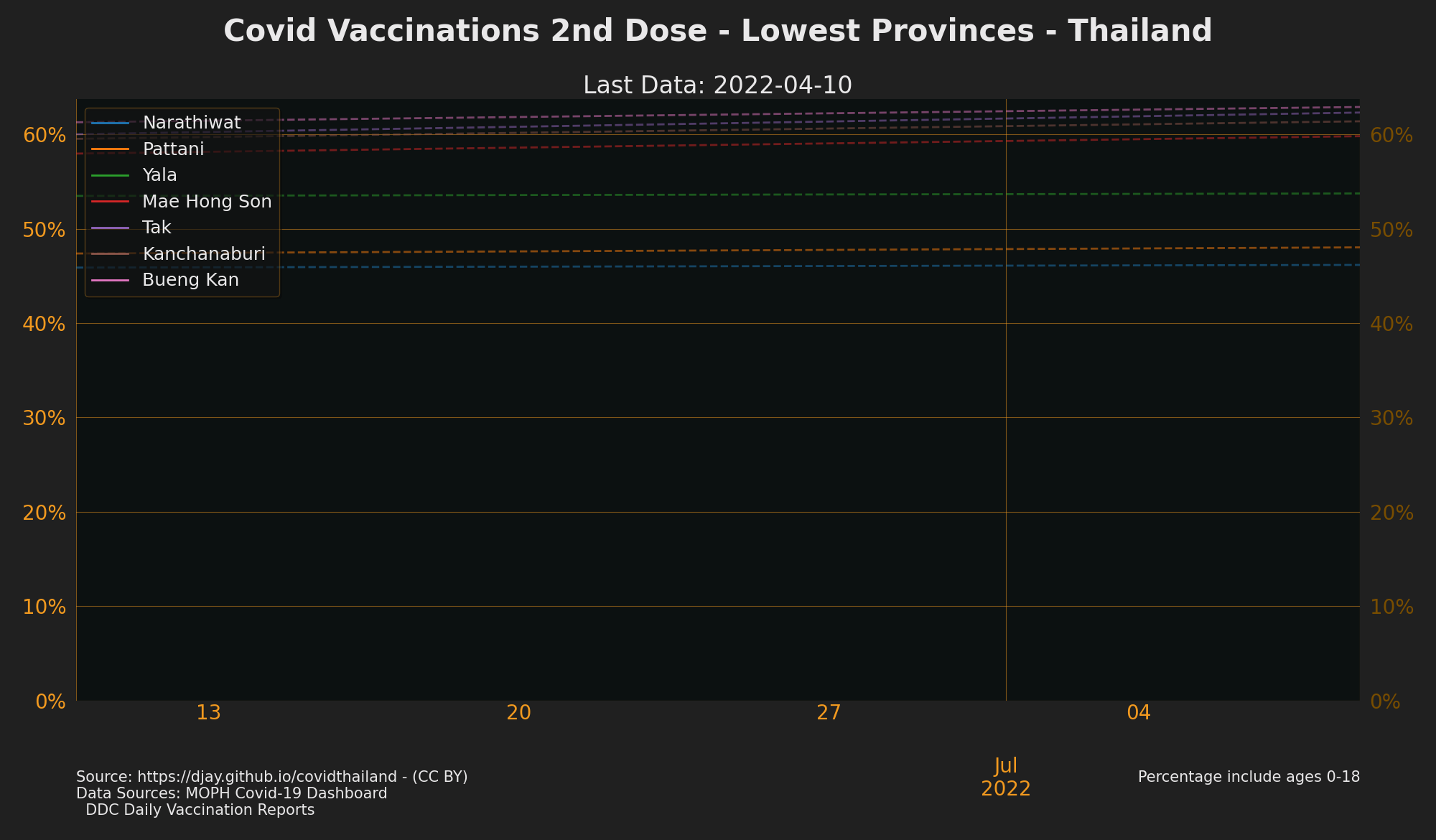 Lowest Provinces by Vaccination 2nd Jab