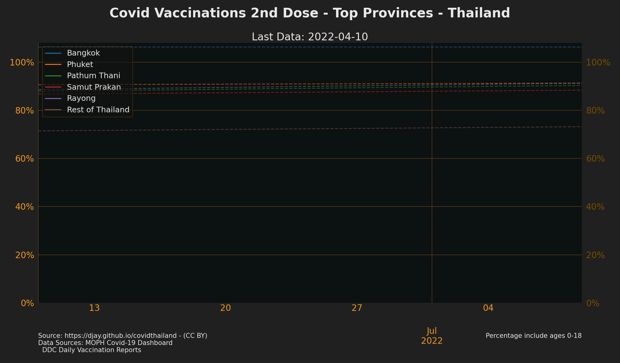 Top Provinces by Vaccination 2nd Jab