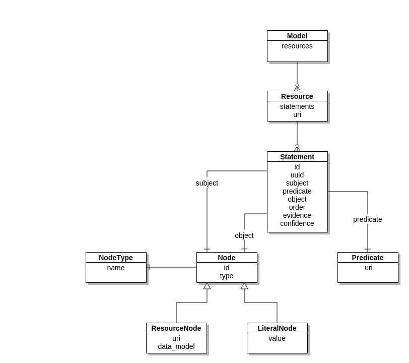 gdm domain model