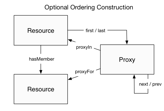 ORE ordering extension