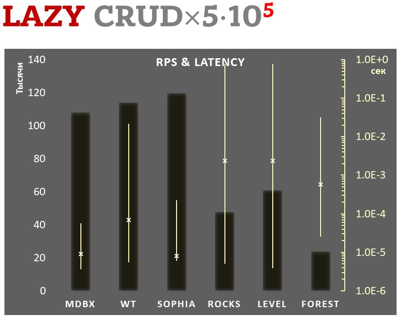 Comparison #4: Lazy-write mode