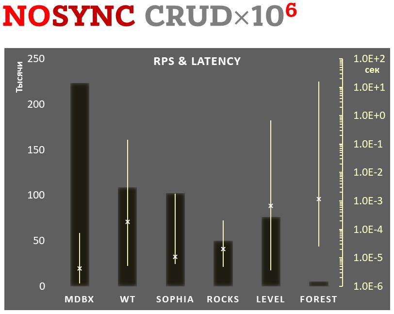 Comparison #5: Async-write mode
