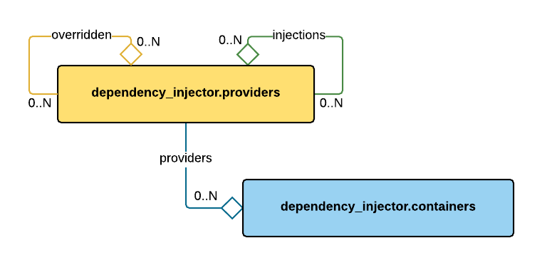 GitHub - ets-labs/python-dependency-injector: Dependency injection