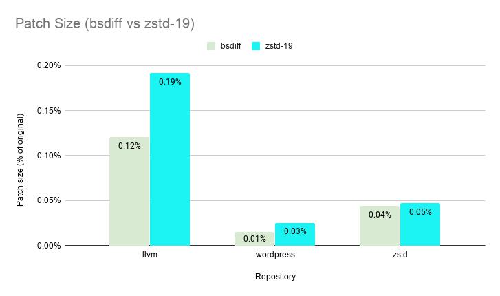 patch-size-bsdiff-vs-zstd-19