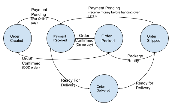 State diagram for shipment trusted wiring diagram state diagram for shipment images gallery ccuart Image collections