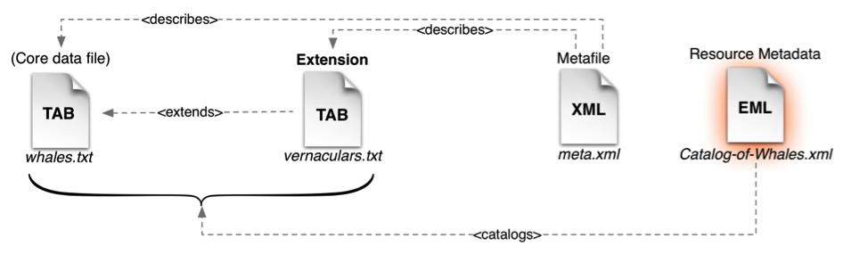 A metadata document describes the complete dataset