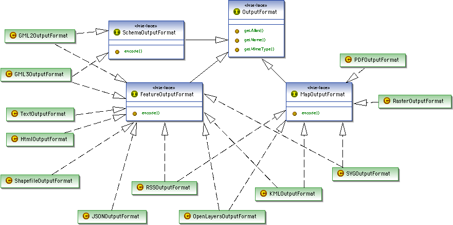 gsip 18 output format cleanup geoserver geoserver wiki github
