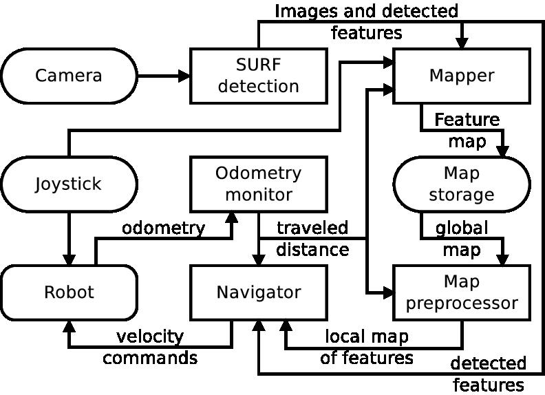 Navigation system structure.