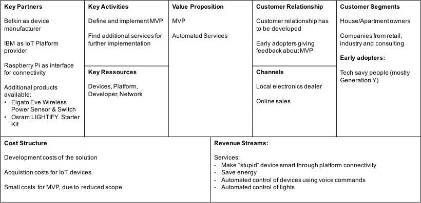 Business Model · glasbran/Hackathon---Homeautomation Wiki
