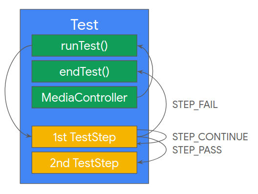 Diagram depicting the components of a Test