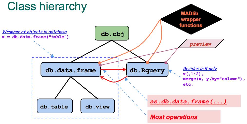 PivotalR class hierarchy structure