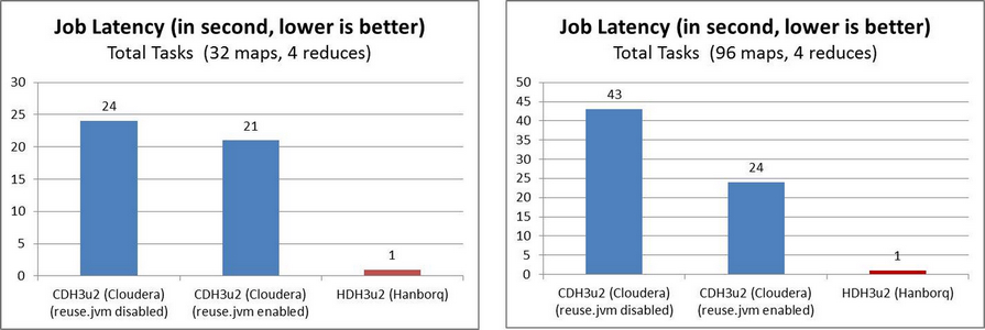 HDH MapReduce Runtime Job/Task Latency